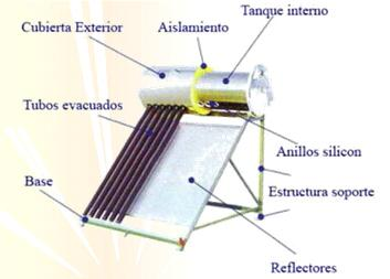 calentador-solar-esquema