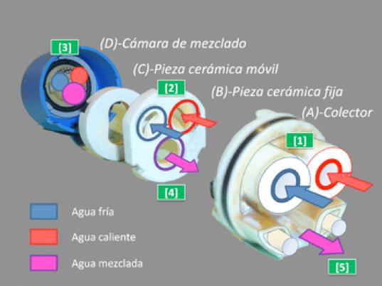 img Monomando Plomería y cerámica